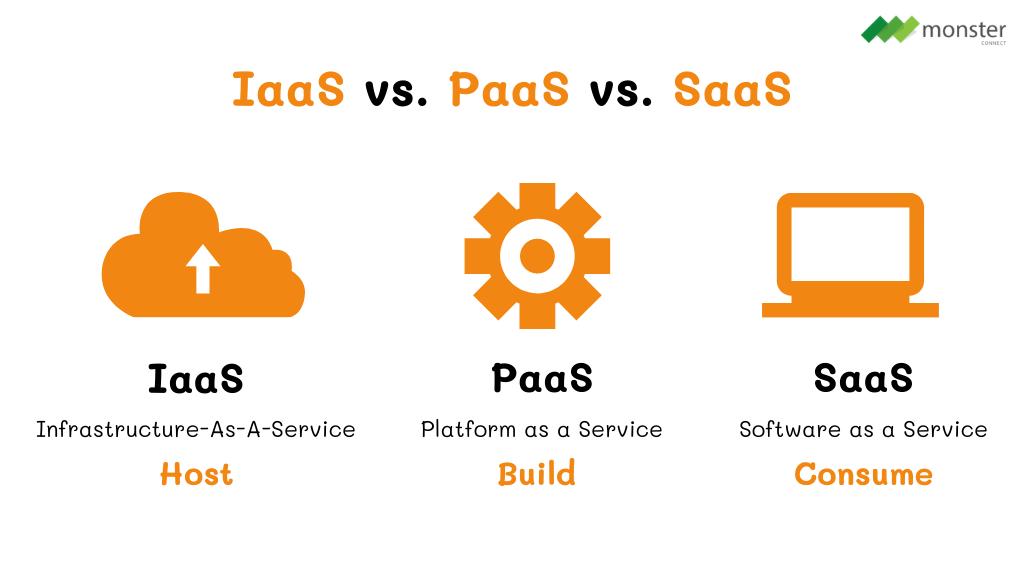 IaaS vs. PaaS vs. SaaS
