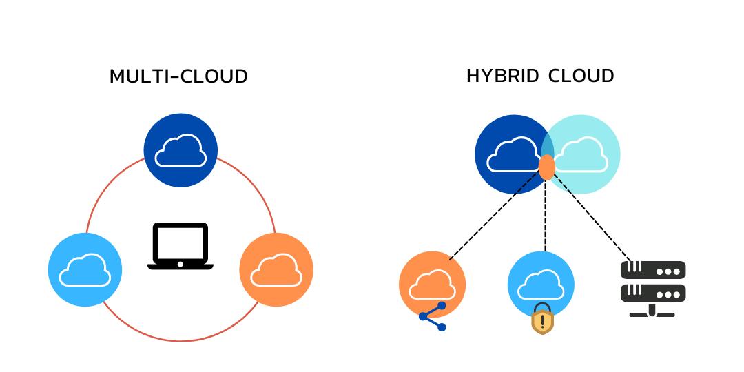 multi cloud vs hybrid cloud
