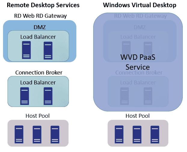 RDS-vs-WVD