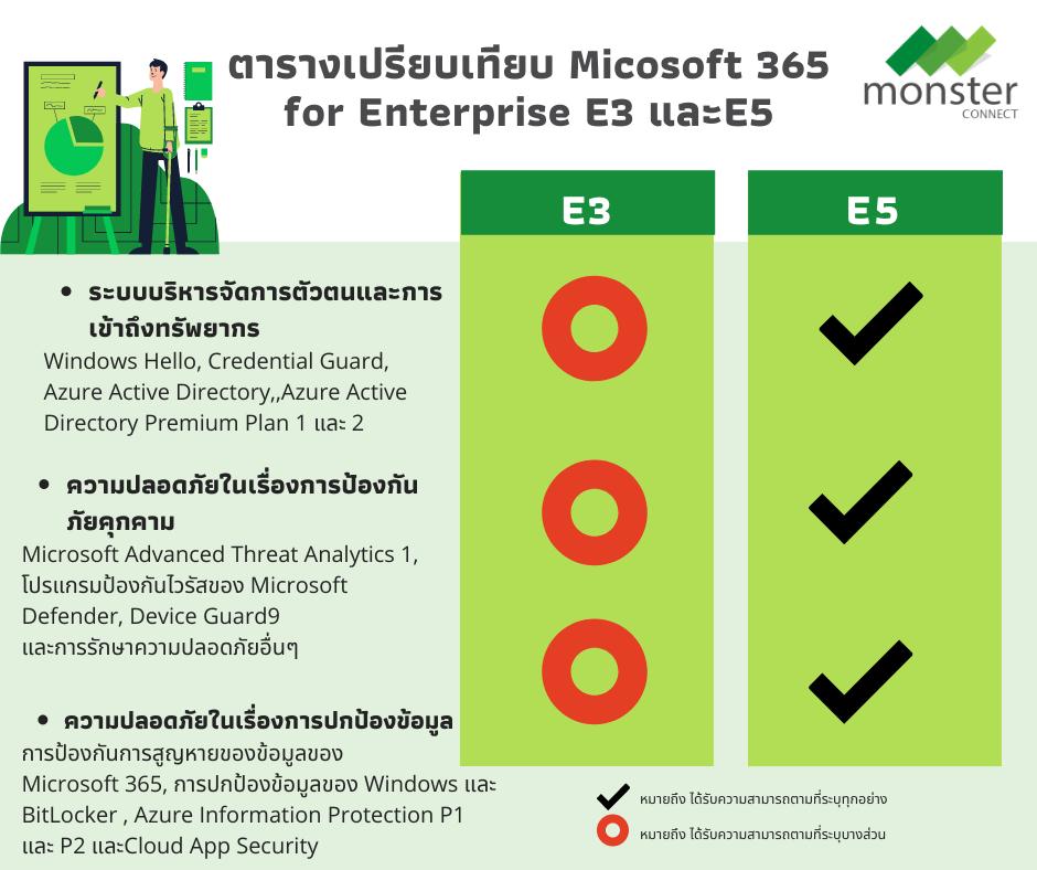 E3 vs E5