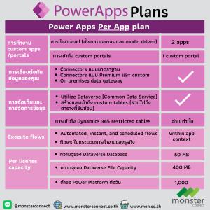 Power Apps per app plan