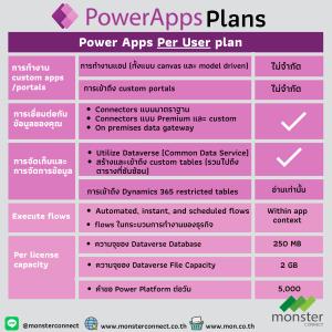 Power Apps per user plan